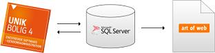 SQL workflow